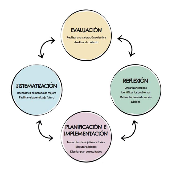 metodologia-escuelas-latam